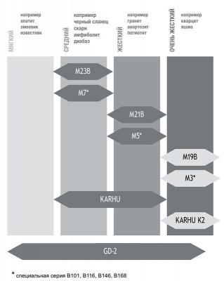 Таблица выбора буровых коронок Karhu