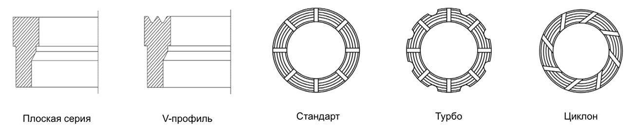 Структура выбора импрегнированных буровых коронок Levanto Karhu