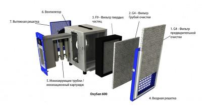 Состав ионизирующего очистителя воздуха OxySan